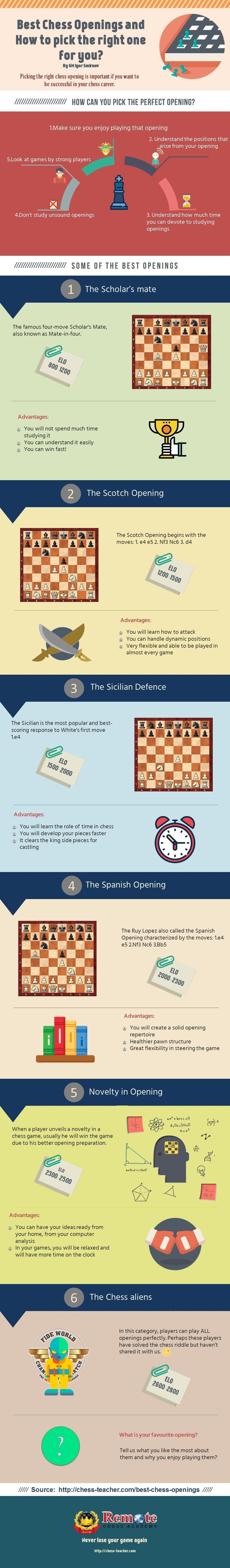 how to pick perfect opening for you infographic com