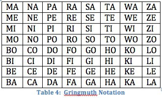 Gringmuth Notation
