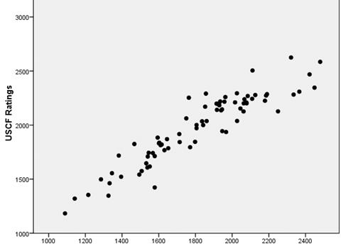 Chess.com Rating Comparisons