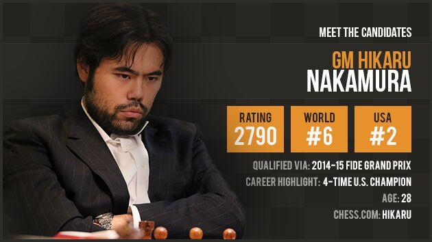 Candidate Profile: Hikaru Nakamura