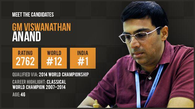 Candidate Profile: Viswanathan Anand