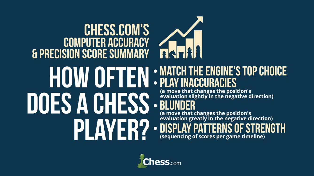 Better Than Ratings Chess Com S New Caps System Chess Com