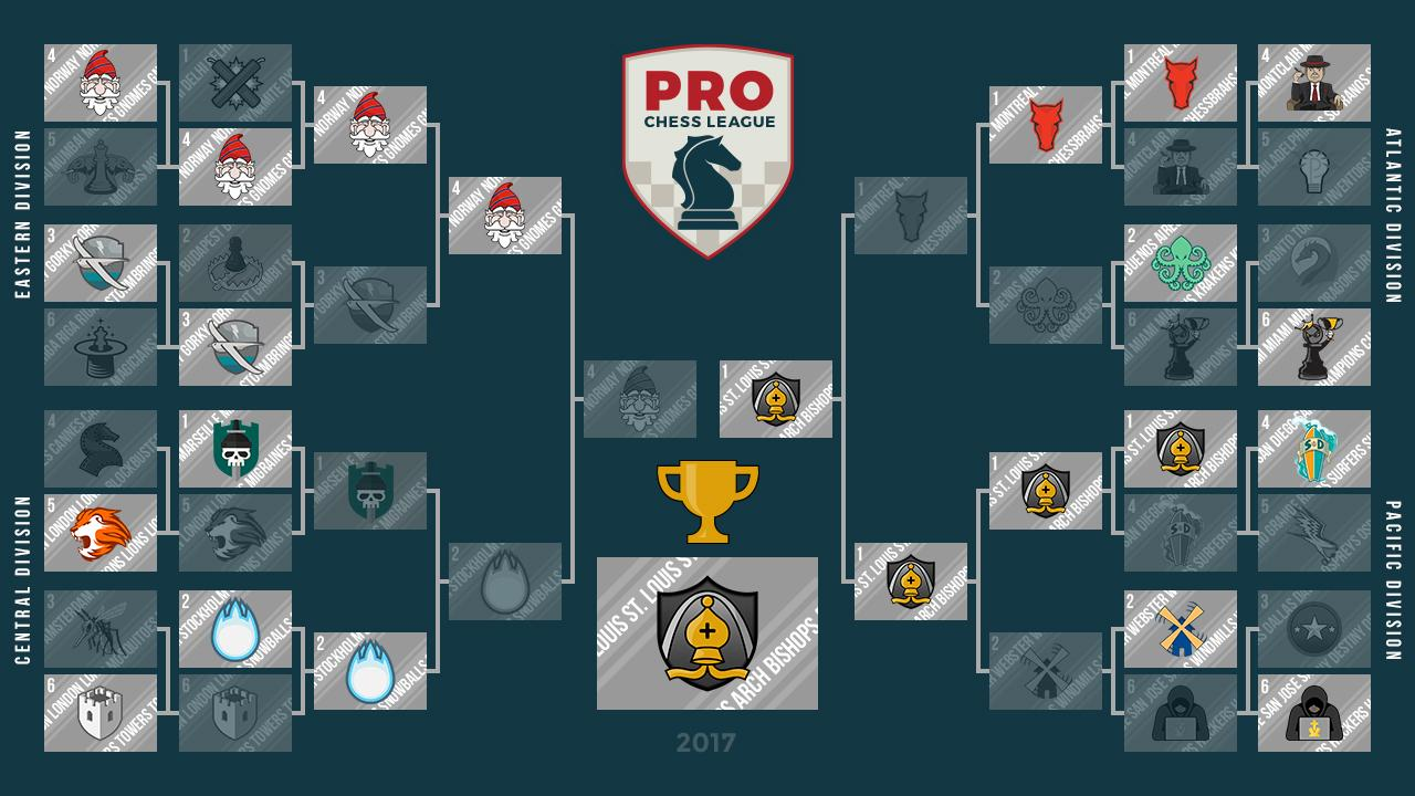 PRO Chess League Guide (2017)