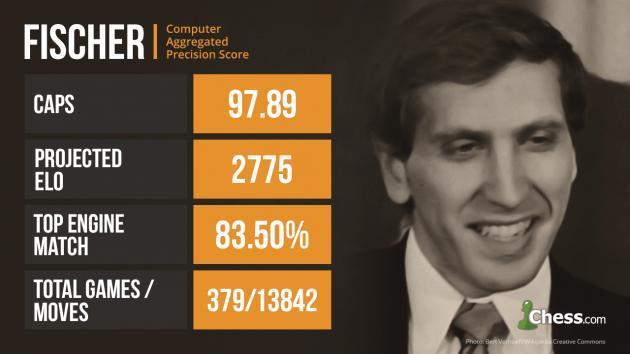 Quem foi o Maior Campeão do Mundo de Xadrez da História?