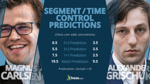 Carlsen-Grischuk Speed Chess Semifinal, By The Numbers's Thumbnail
