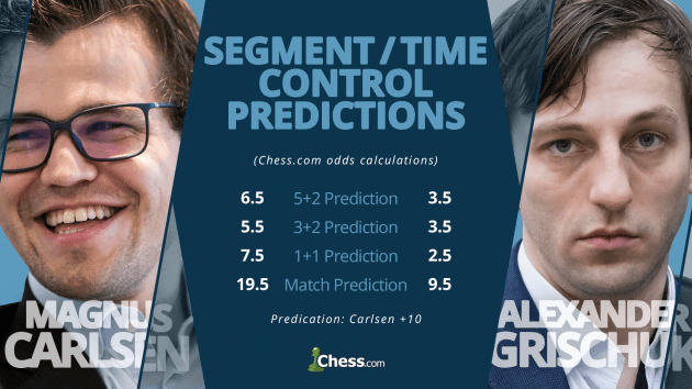 Carlsen-Grischuk Speed Chess Semifinal, By The Numbers