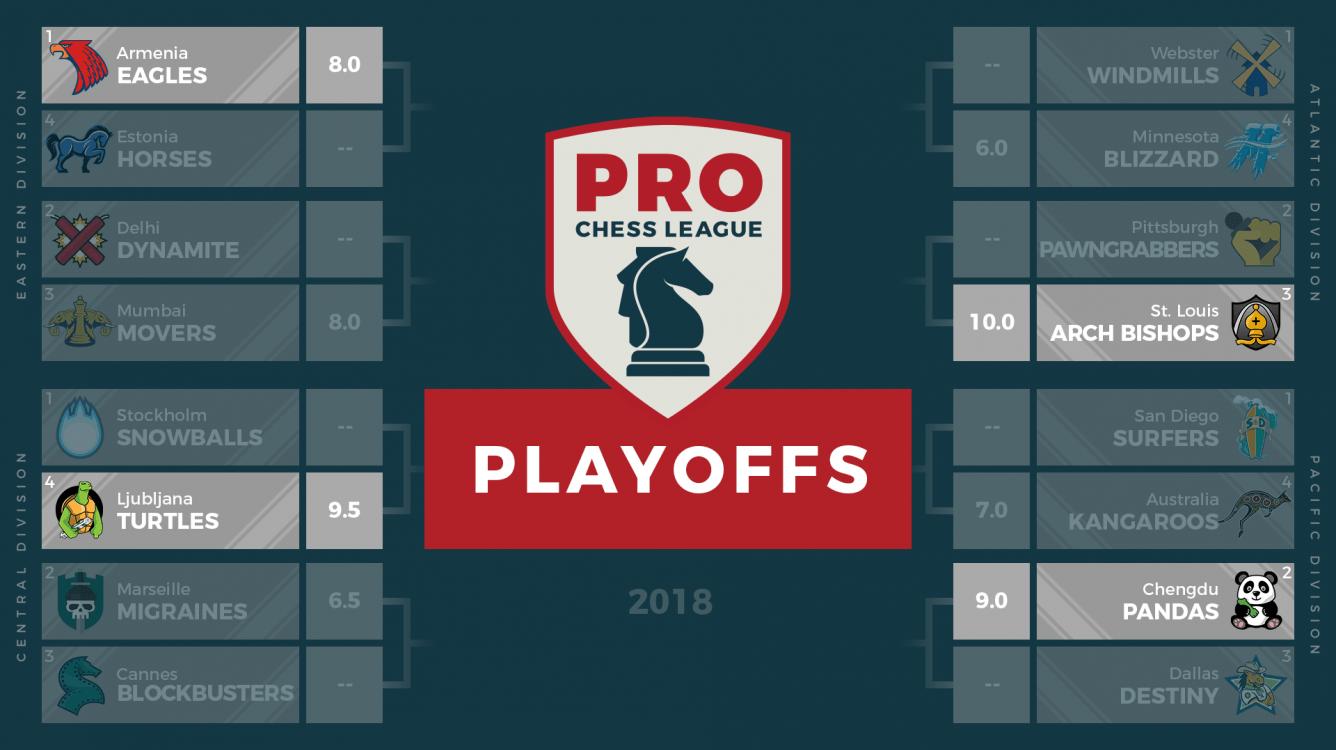 PRO Chess League Finals FAQ