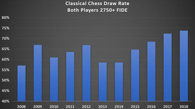 Is Classical Chess Dead From Draws?