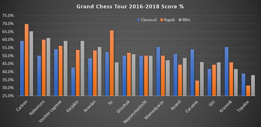 Time Controls And The Grand Chess Tour