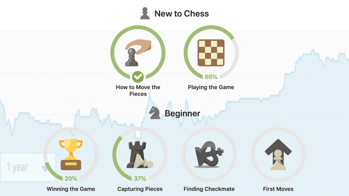 Join The Study To Evaluate Chess.com Lessons
