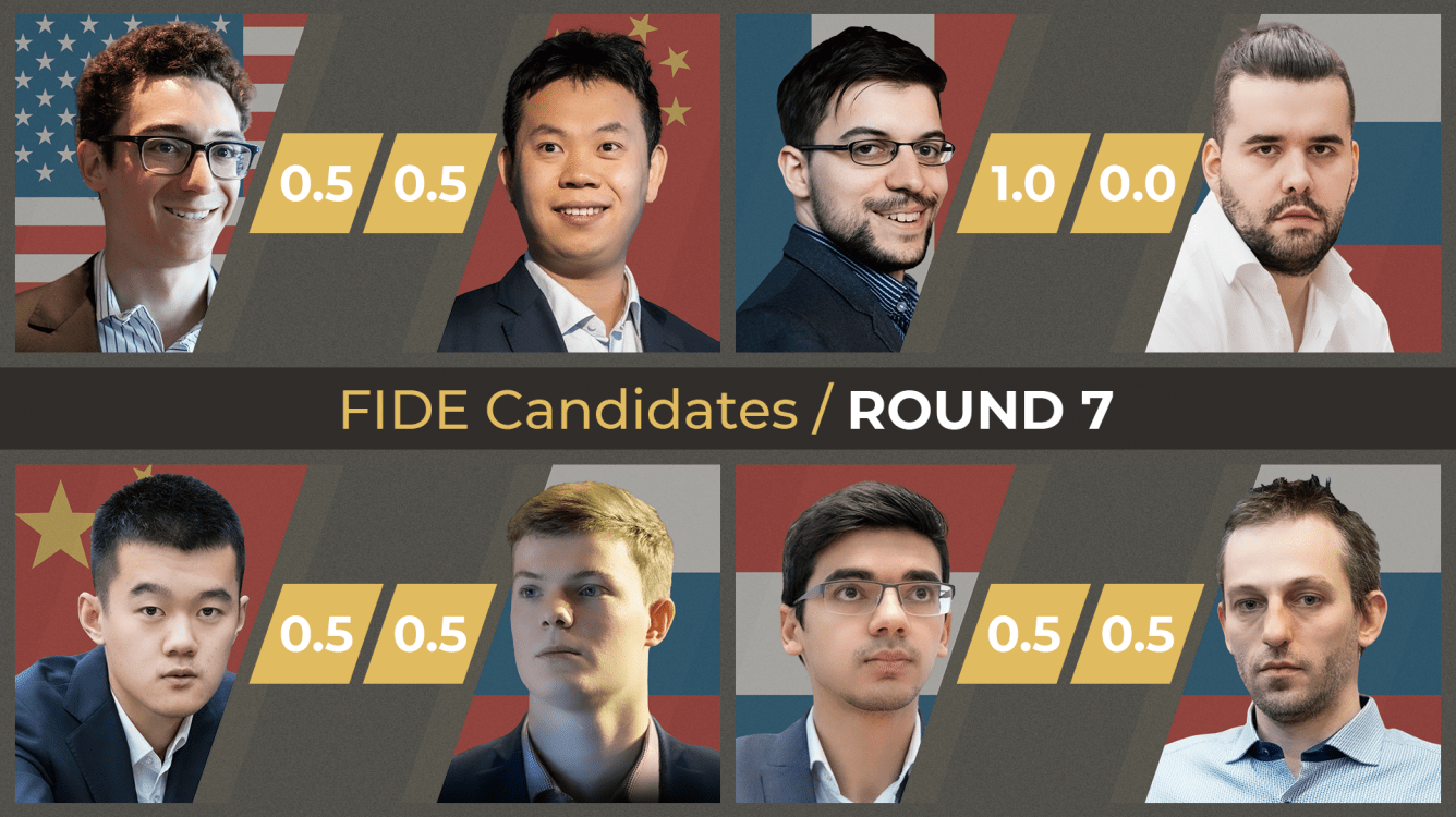 FIDE Candidates Chess Tournament 2020: All The Info
