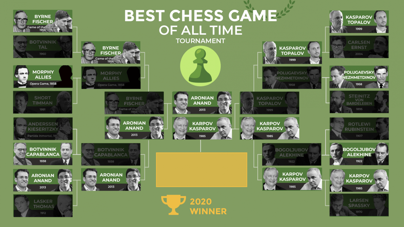 The Best Chess Game Of All Time Tournament