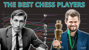 The Best Chess Players Over Time