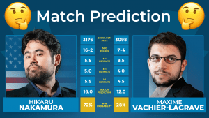 How Smart Are The SmarterChess Predictions?