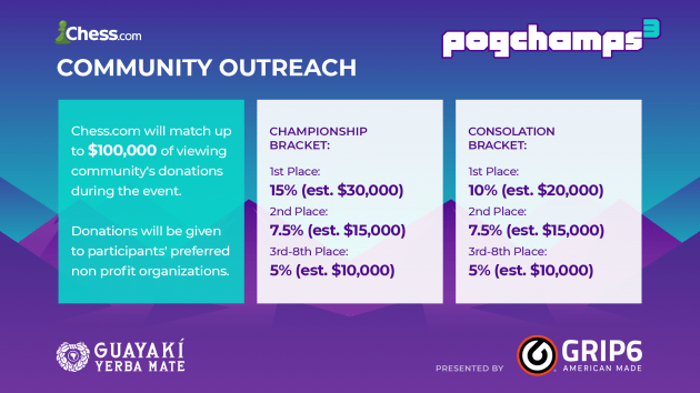 How PogChamps 3 Is Supporting Charities
