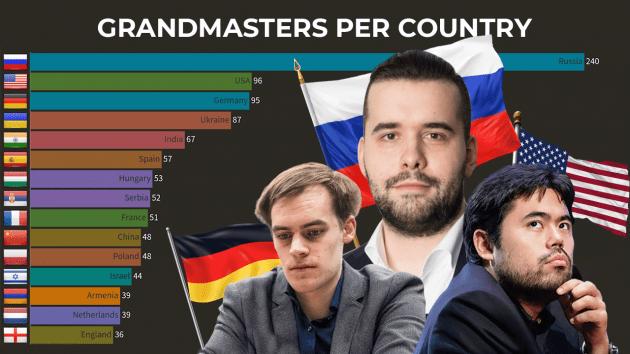 Países con el mayor número de Grandes Maestros