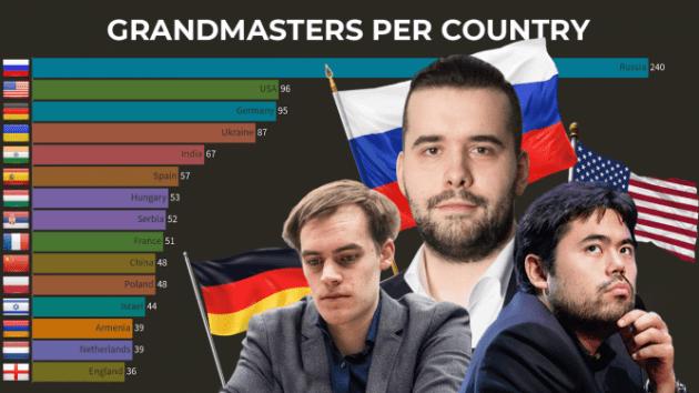 Die Länder mit den meisten Großmeistern