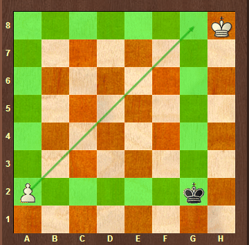Endgame - The Pawn Square Rule