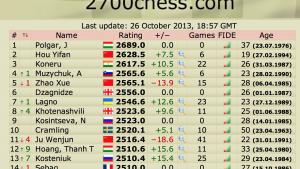 Kosteniuk up 7 spots in Liveratings
