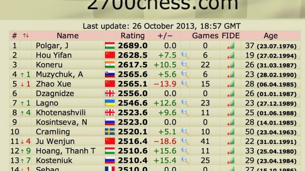 Kosteniuk up 7 spots in Liveratings