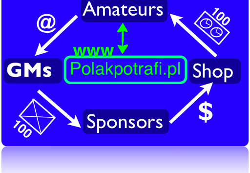 GMs for amateurs - start