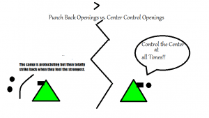 Punch Back Openings vs. Center Control Openings's Thumbnail