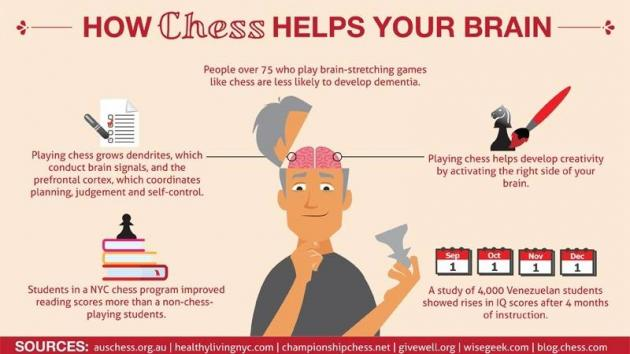 How chess improves reading skills in children