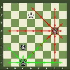 How To Play Chess (Part 4): Utilizing Strategy
