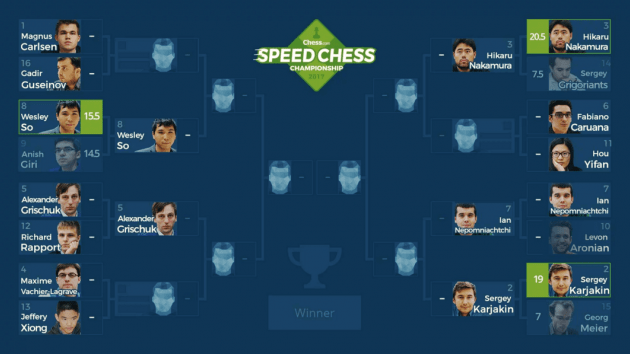 Speed Chess Championship 2017