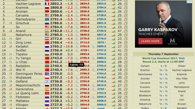 Underdogs at the World Cup in Tblisi knock out Anand, Karjakin, Le Quang Leim, and Adams