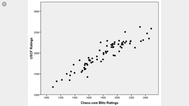 Correlation of Chess.com Ratings vs USCF or FIDE Ratings