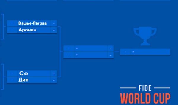 Кубок мира ФИДЕ 2017 в Тбилиси, грузия. Полуфиналы