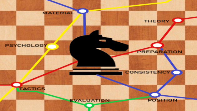 How To Improve As A Beginner#3 - Checkmate Combinations