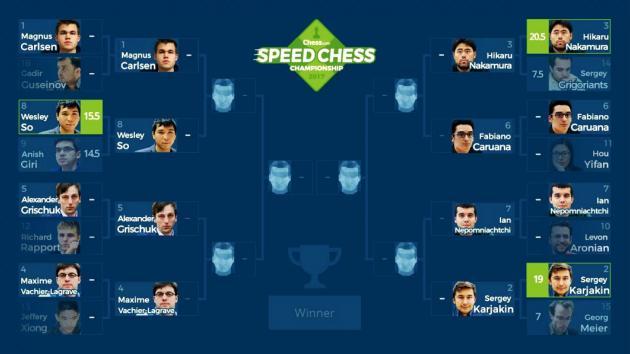 Speed Chess Championship 2017