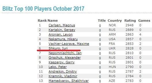Iuri Shkuro should be disqualified!