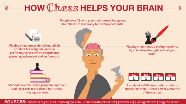 10 Big Brain Benefits of Playing Chess