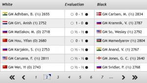 "Resume of the roud 1 and 2 of ""TATA STEEAL CHESS"" GM Magnus Carlsen , GM Giri Anish ,GM Hou Yifan,GM's Thumbnail"