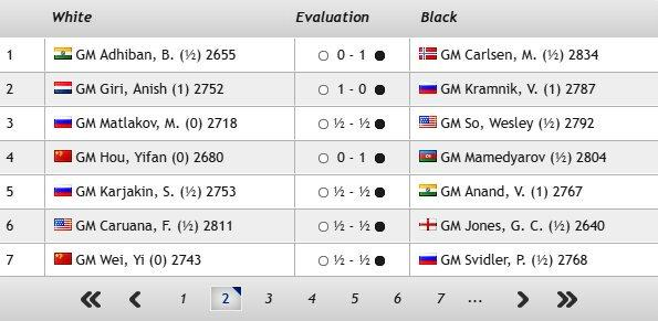 "Resume of the roud 1 and 2 of ""TATA STEEAL CHESS"" GM Magnus Carlsen , GM Giri Anish ,GM Hou Yifan,GM"