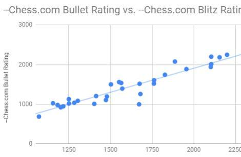 Chess.com Rating Comparison (Updated at 250 entries)