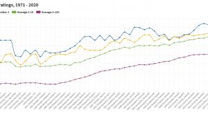 Visualization of January FIDE ratings