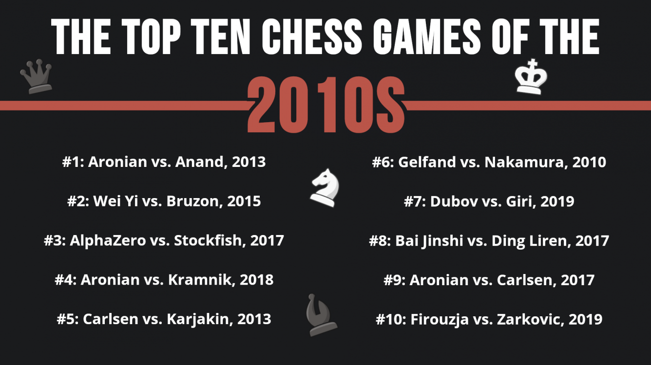 The Top 10 Chess Games of the 2010s! (And 50+ Honorable Mentions)