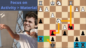 Magnus Carlsen Focuses on Activity over Material in Endgames...You Should Too!