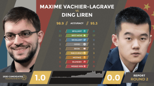 My Favorite Game from Round 2 of the 2020 FIDE Candidates