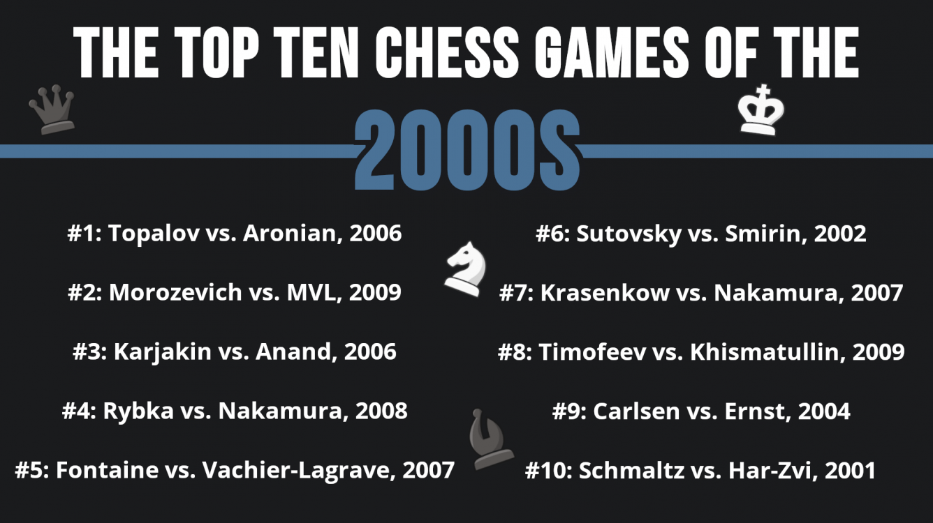 The Top 10 Chess Games Of The 2000s! (And 70+ Honorable Mentions)