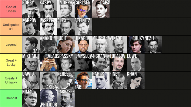 How Would You Rank The Greatest Chess Players Ever?