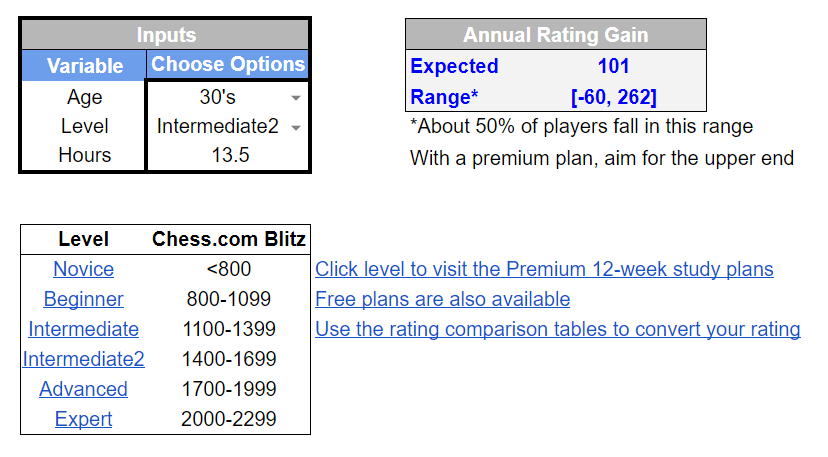Rating Gain Calculator with 3 Input Variables