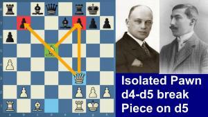 Rubinstein-Tartakower | Isolated pawn | the d5 stronghold