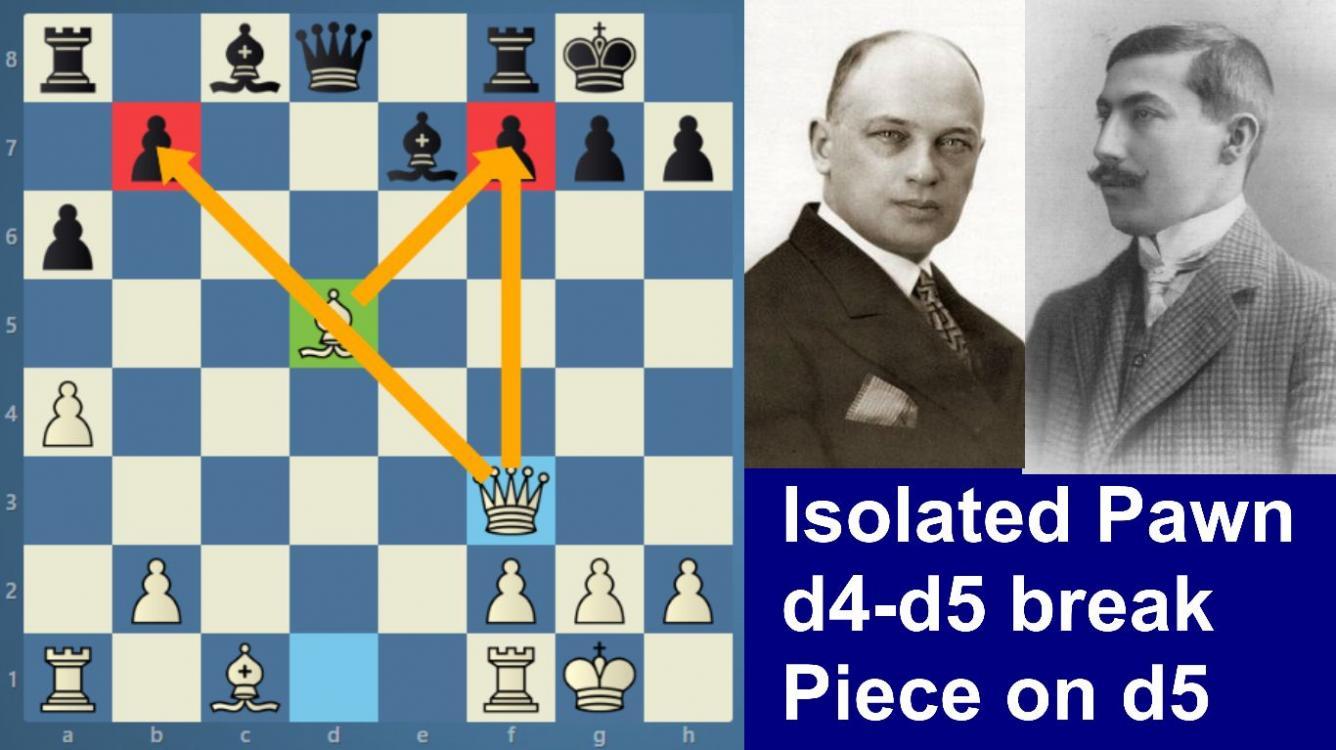 Rubinstein-Tartakower   Isolated pawn   the d5 stronghold