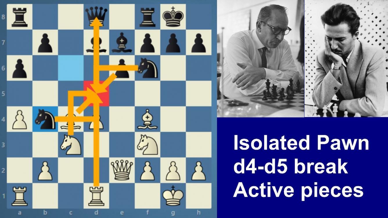 Gligoric-Szabo | Isolated pawn | d4-d5 break