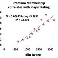 Premium Membership correlates with Player Rating